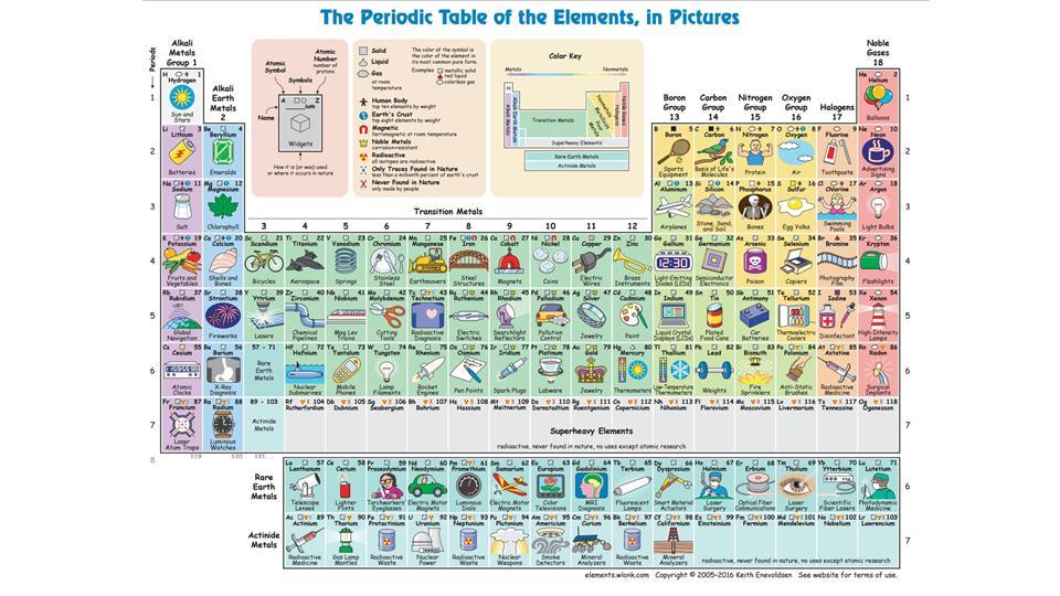 la tabla peri dica que te dice para qu sirve cada - Tabla Periodica En Memorama